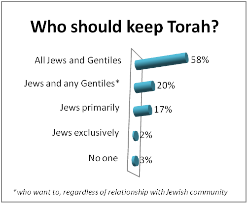 Why do Jews say 'Torah' (and not The Torah), etc, 'G-d' (and not God), etc..?
